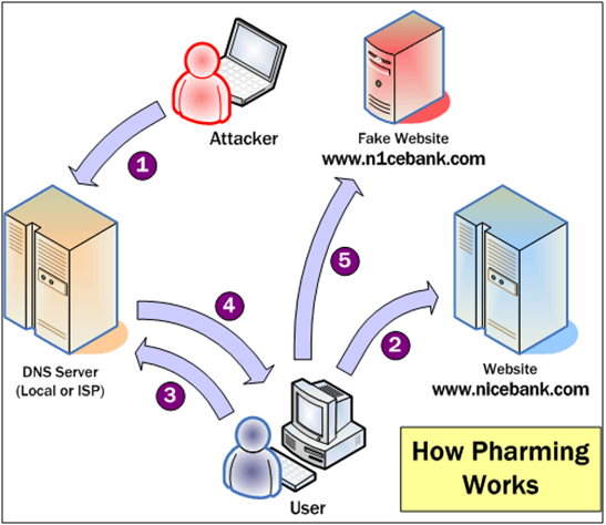 DNS-Pharming-example